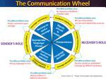 the communication wheel