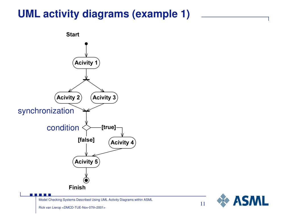 PPT - Model checking systems, described using UML activity