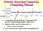 priority inversion caused by competing thread