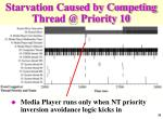 starvation caused by competing thread @ priority 10