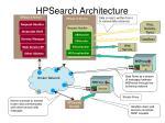 hpsearch architecture
