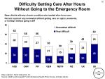 difficulty getting care after hours without going to the emergency room