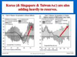 korea singapore taiwan poc are also adding heavily to reserves