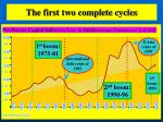 the first two complete cycles