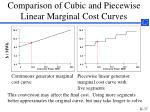comparison of cubic and piecewise linear marginal cost curves