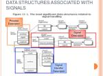 data structures associated with signals13