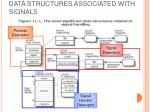 data structures associated with signals16