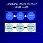conditional independence in serial graph