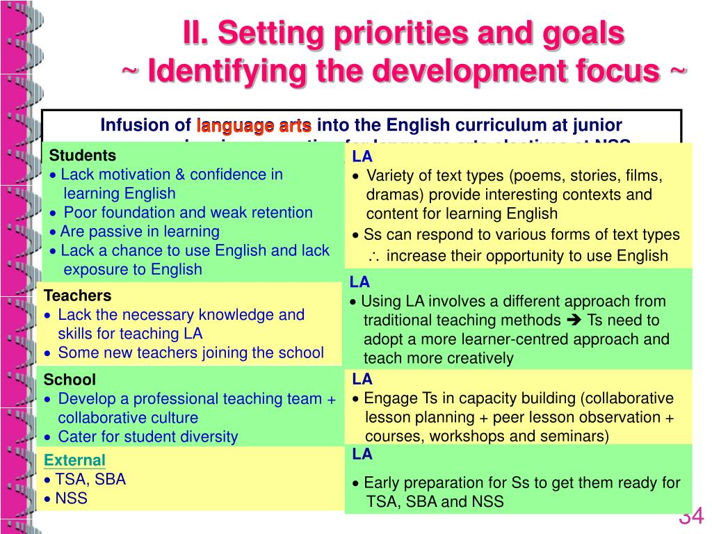 II. Setting priorities and goals