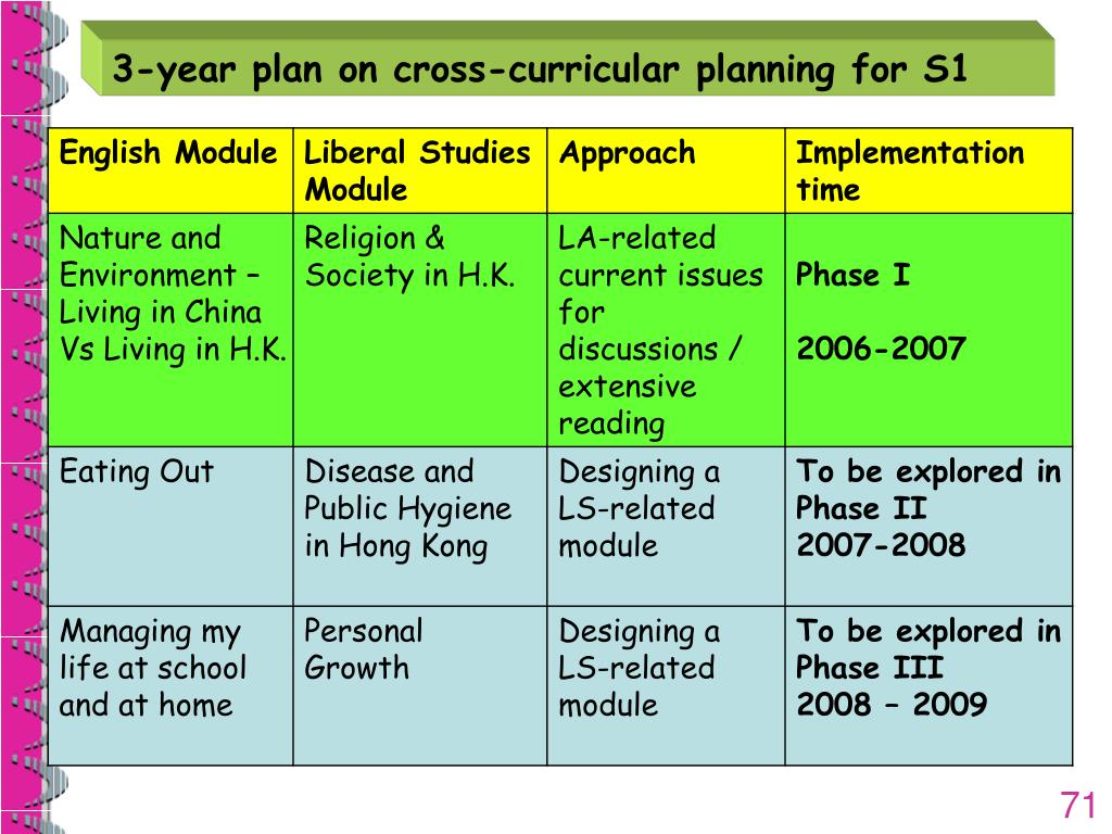 3-year plan on cross-curricular planning for S1