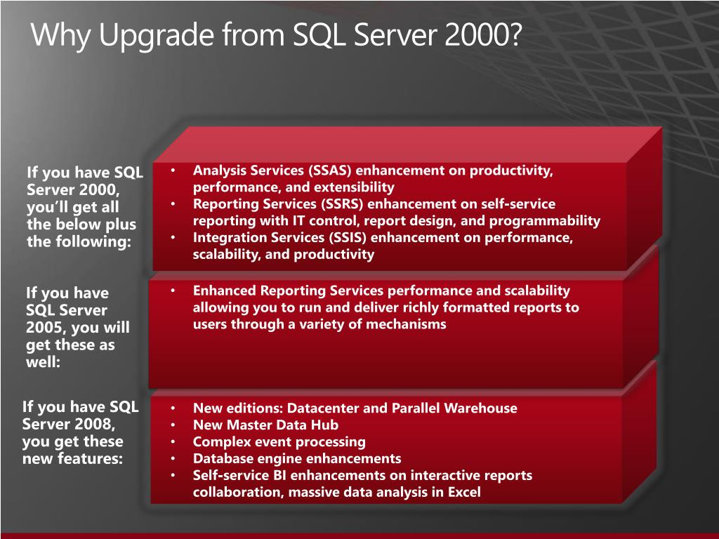 Why Upgrade from SQL Server 2000?