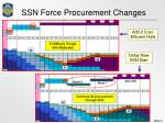 ssn force procurement changes