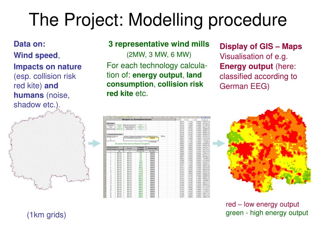 The Project: Modelling procedure