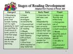 stages of reading development adapted from fountas pinnell 996