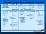 michigan school improvement framework15