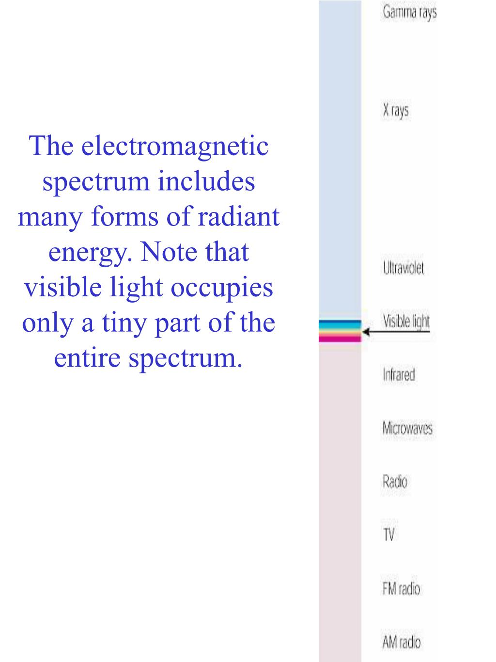 The electromagnetic spectrum includes many forms of radiant energy. Note that visible light occupies only a tiny part of the entire spectrum.