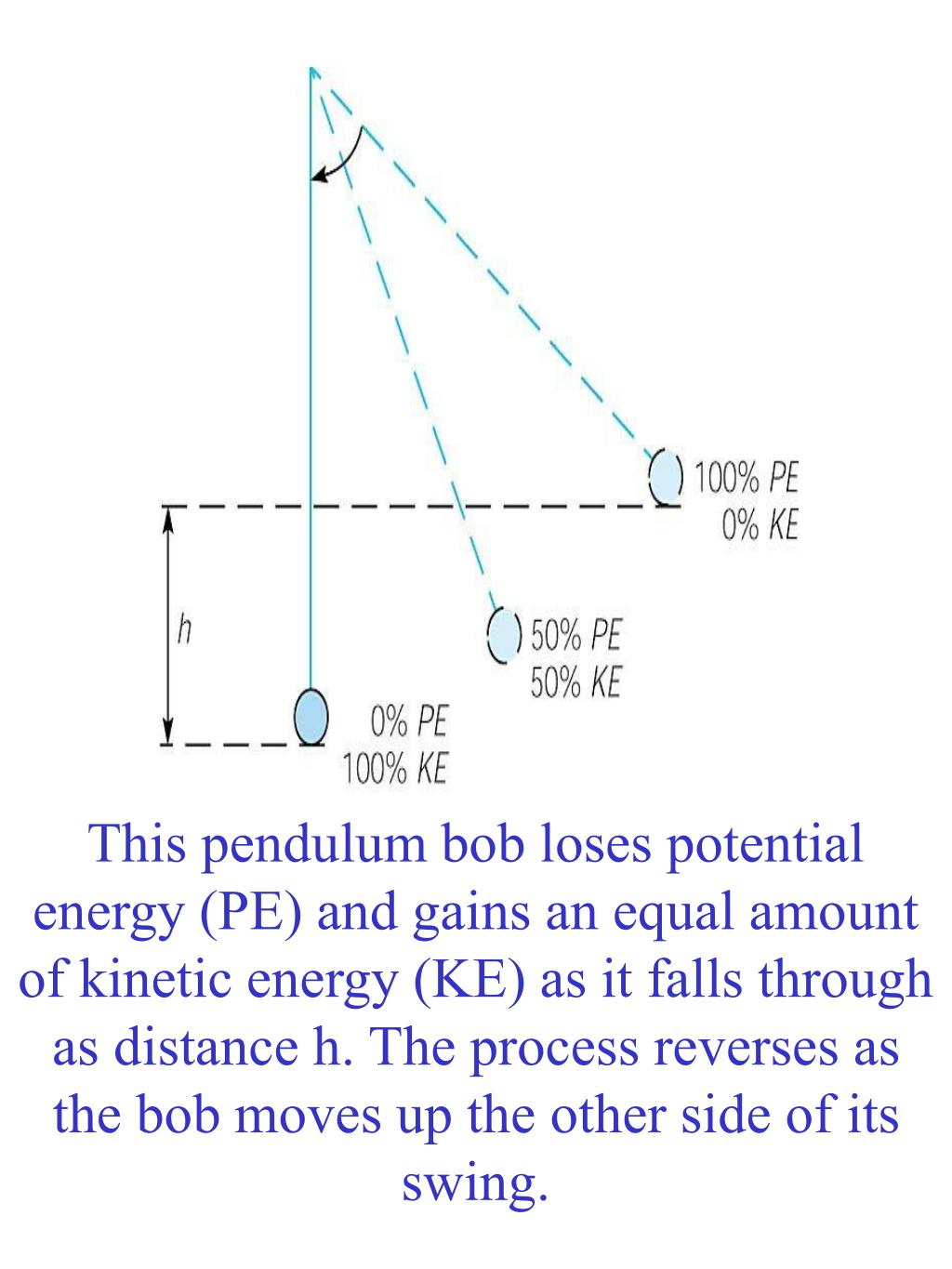 This pendulum bob loses potential energy (PE) and gains an equal amount of kinetic energy (KE) as it falls through as distance h. The process reverses as the bob moves up the other side of its swing.