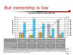 but ownership is low