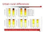 urban rural differences