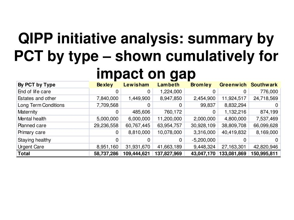 qipp initiative analysis summary by pct by type shown cumulatively for impact on gap l.