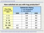how satisfied are you with hog production