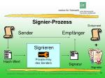 signier prozess