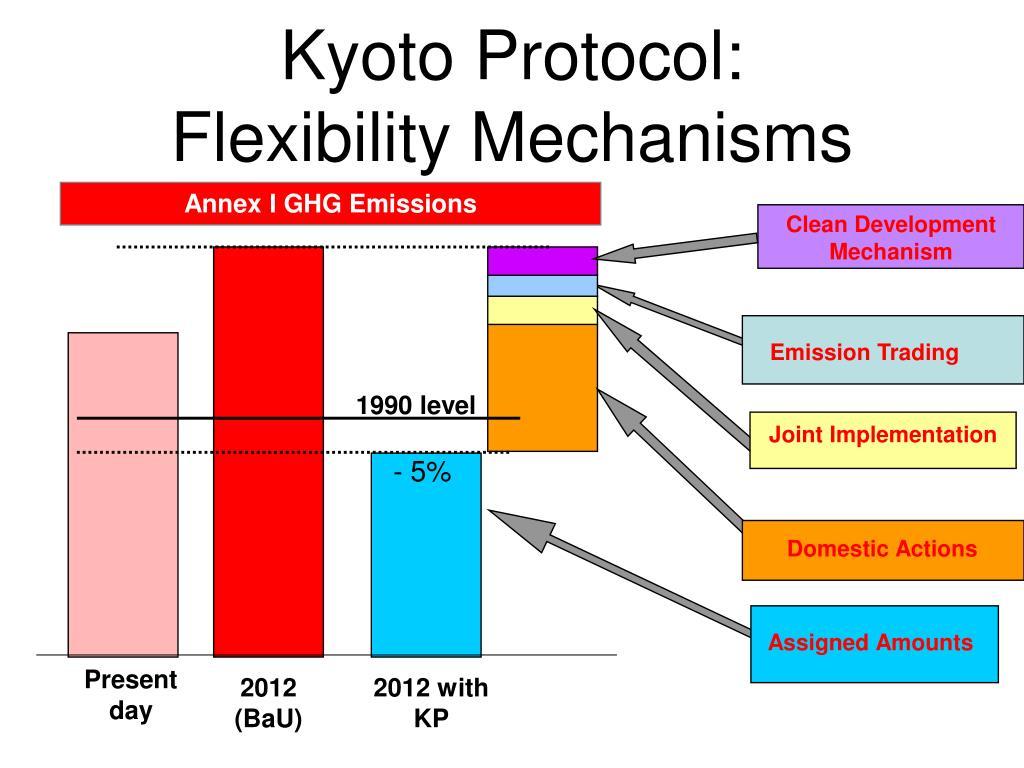 Kyoto Protocol:
