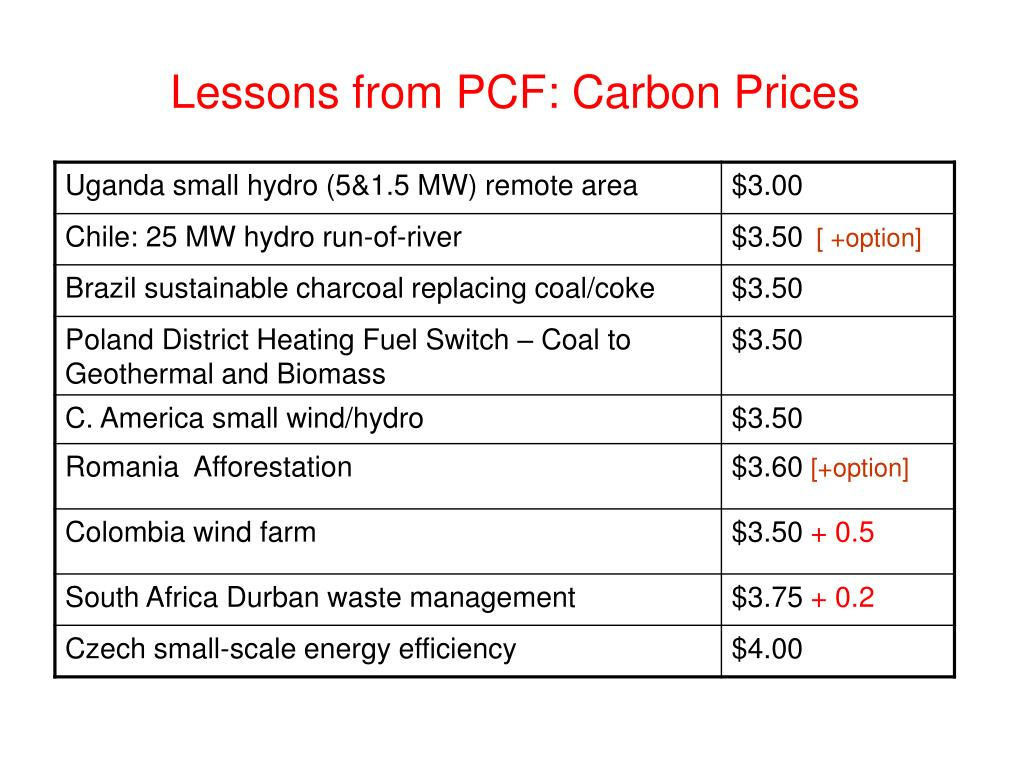 Lessons from PCF: Carbon Prices