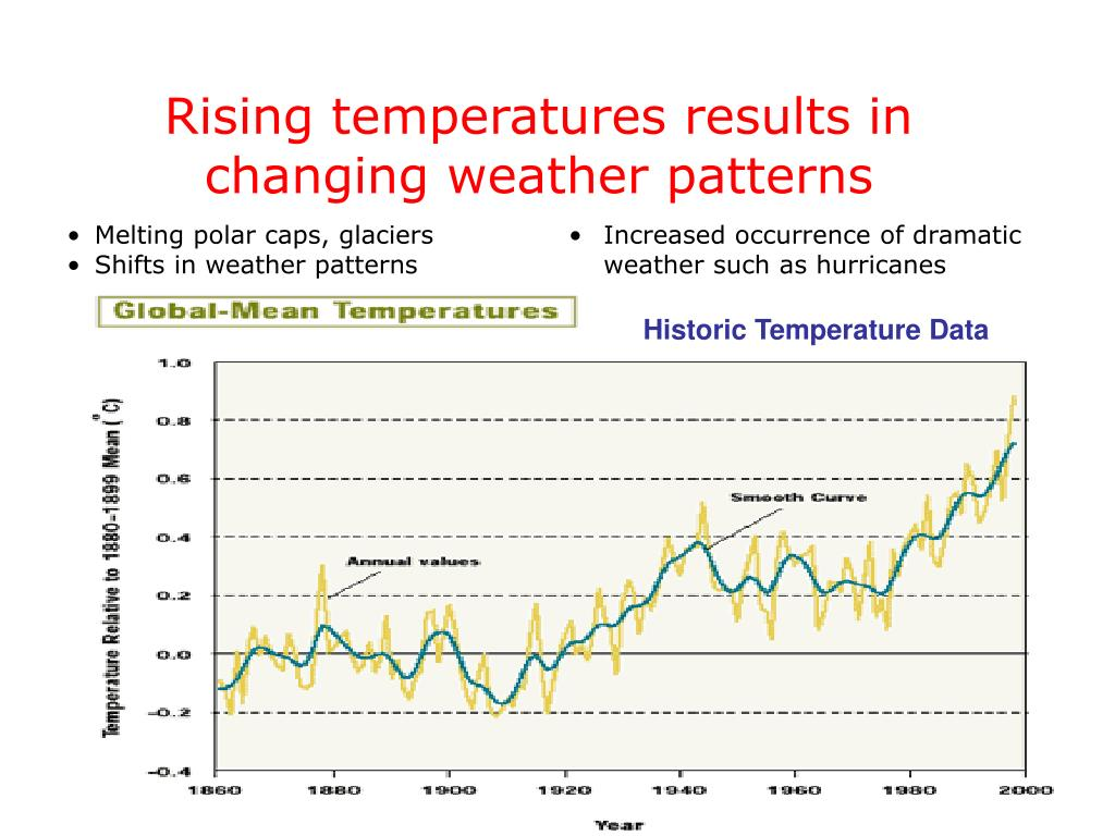 Rising temperatures results in changing weather patterns