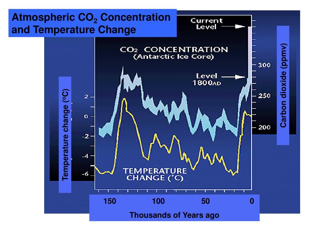 Carbon dioxide (ppmv)