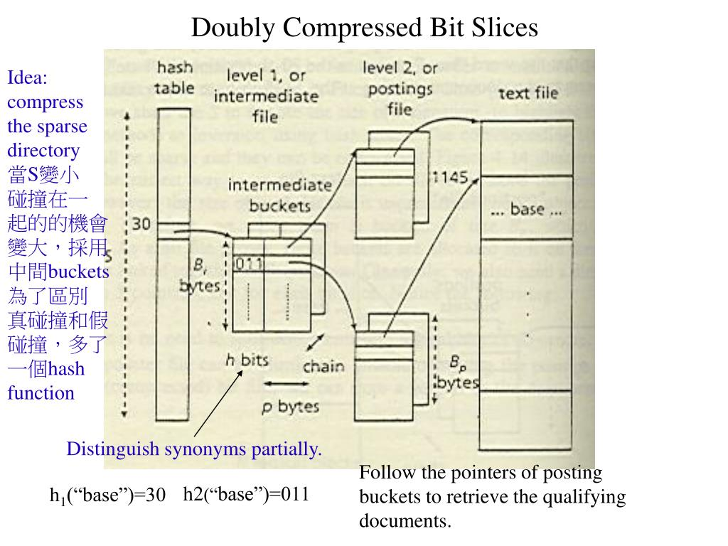 Doubly Compressed Bit Slices