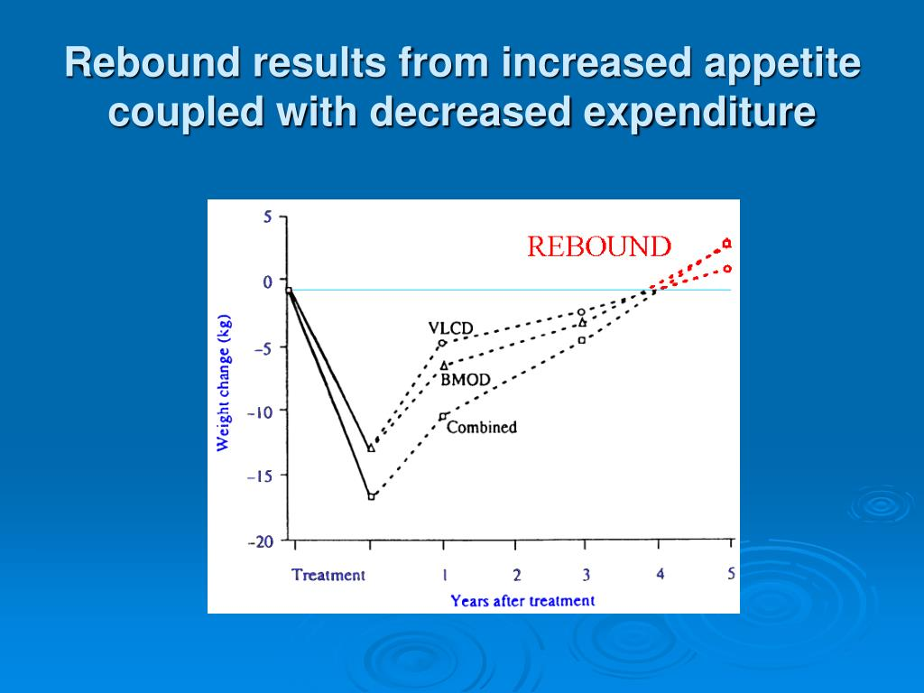 Rebound results from increased appetite coupled with decreased expenditure