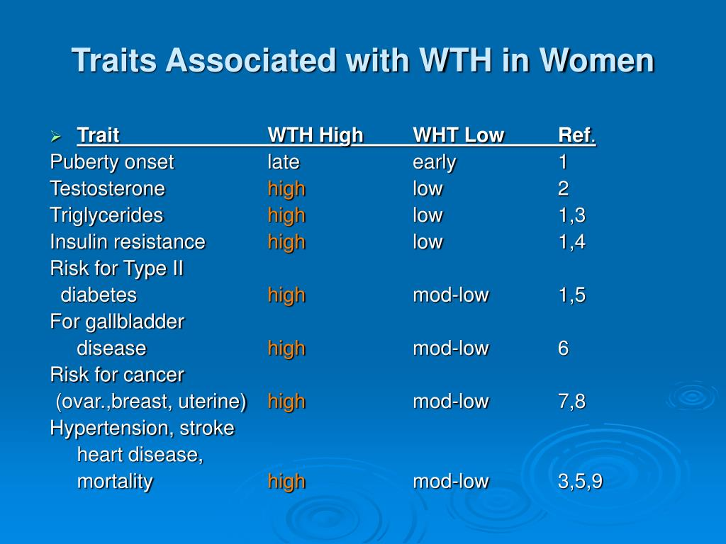 Traits Associated with WTH in Women