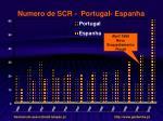 numero de scr portugal espanha