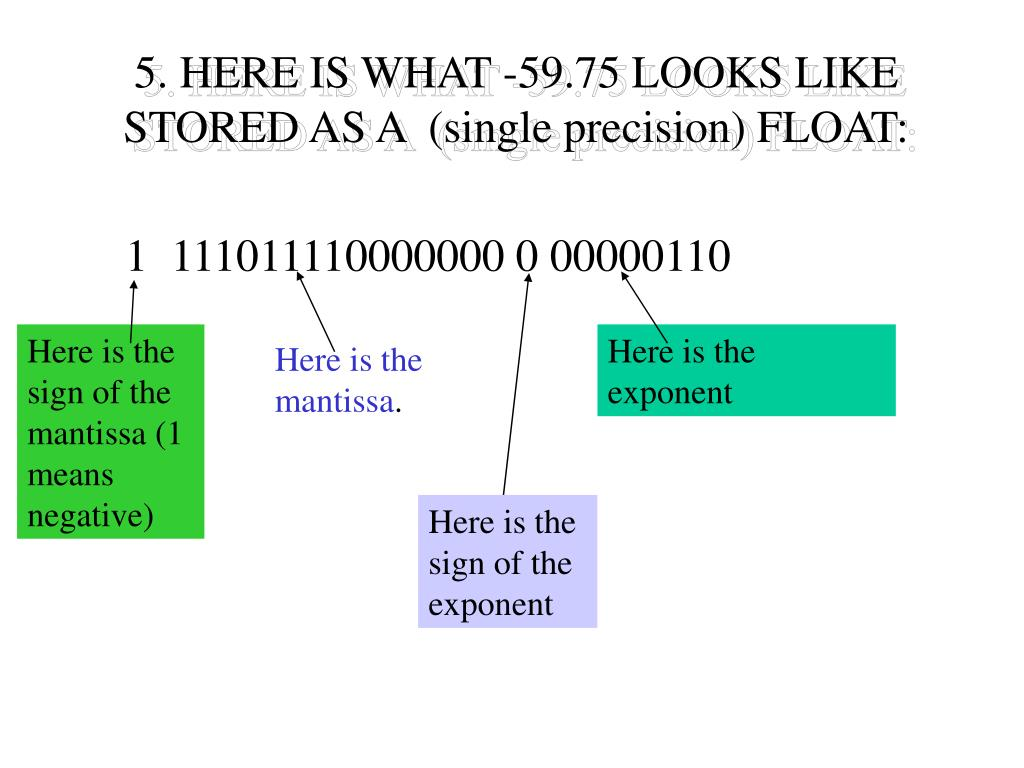 5. HERE IS WHAT -59.75 LOOKS LIKE STORED AS A  (single precision) FLOAT: