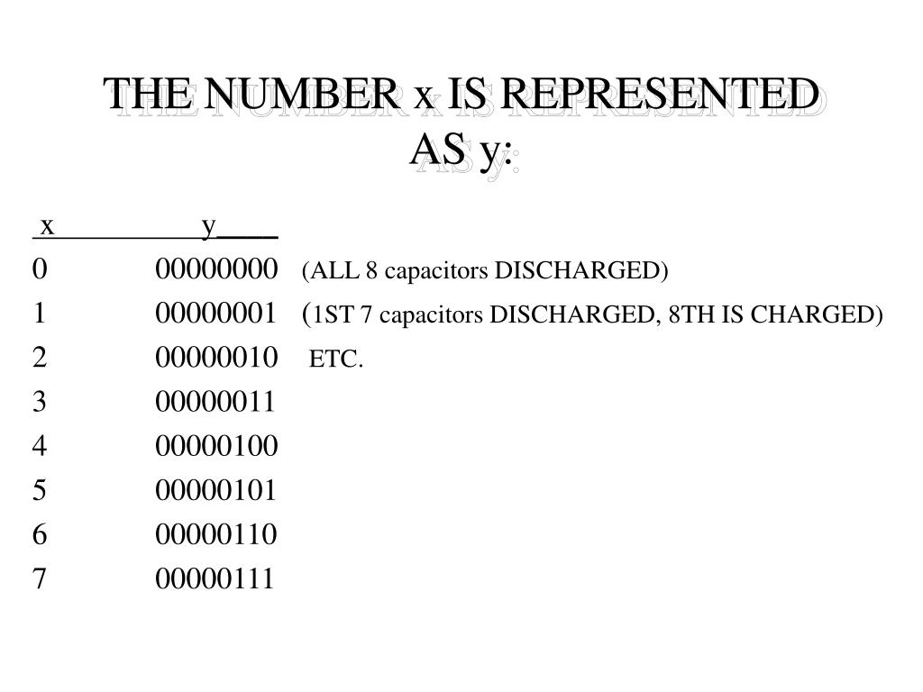 THE NUMBER x IS REPRESENTED AS y: