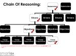 chain of reasoning