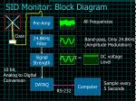sid monitor block diagram