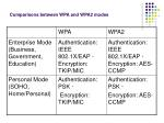 comparisons between wpa and wpa2 modes
