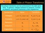 table of phasor transforms
