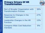 primary drivers of hr transformation