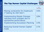 the top human capital challenges8