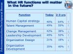 what hr functions will matter in the future