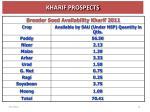 kharif prospects
