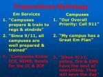 preparedness mythology105