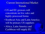 current international market trends42