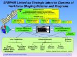 spawar linked its strategic intent to clusters of workforce shaping policies and programs