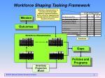 workforce shaping tasking framework
