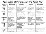 application of principles of the art of war19
