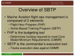 overview of sbtp